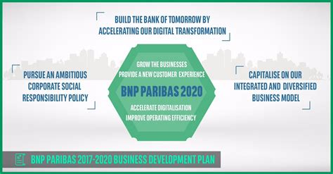A new 2017-2020 business development plan unveiled to